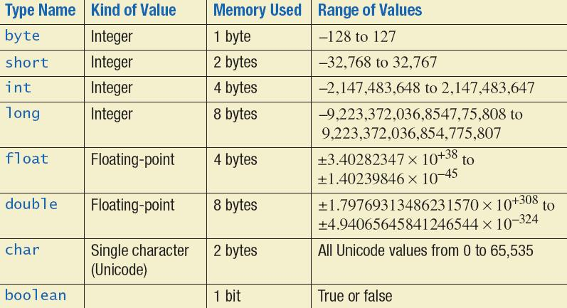 Primitive Types Primitive Data Types Integer types: byte, short, int, and long int is most common Floating-point types: float and double double is more common Character type: char Boolean type: