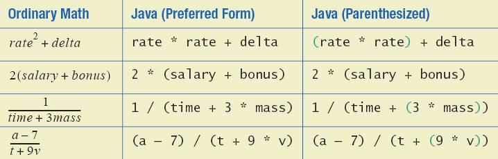 Precedence Rules Sample Expressions The binary arithmetic operators *, /, and %, have lower precedence than the unary operators +, -, ++, --, and!