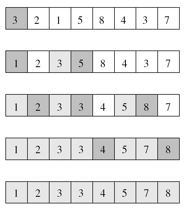 Sequential Quicksort Algorithm Pivot (assumed