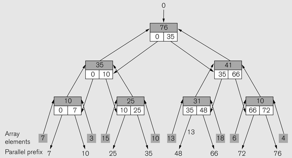 Scan operation PPP 27 Parallel prefix sum: every node
