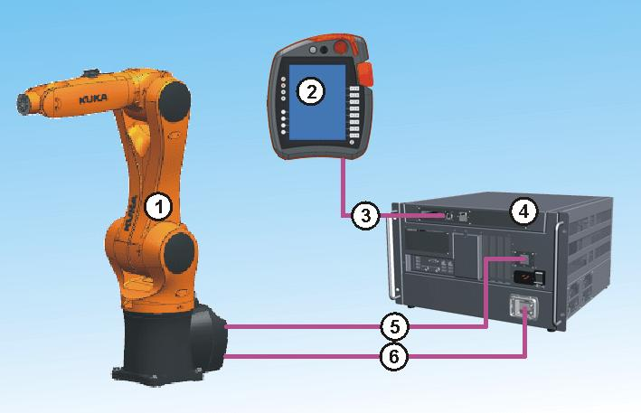 3 Product description 3 Product description 3.1 Overview of the robot system A robot system (>>> Fig.