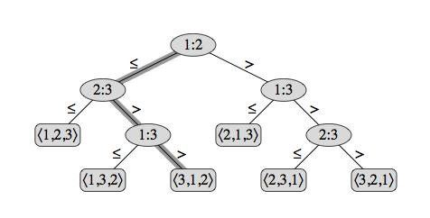 Example decision-tree representing InsertionSort Hyun Min