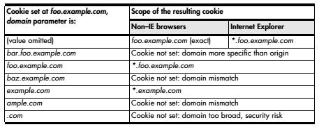 Cookie Security Policy Domain parameter limits which servers are sent cookie in complex ways (see table).