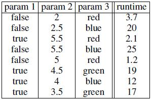Fitting a Regression Tree to Data: Example param 3 {red} param 3 {blue, green}