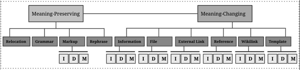 Figure 1: The Taxonomy of Edit Categories.