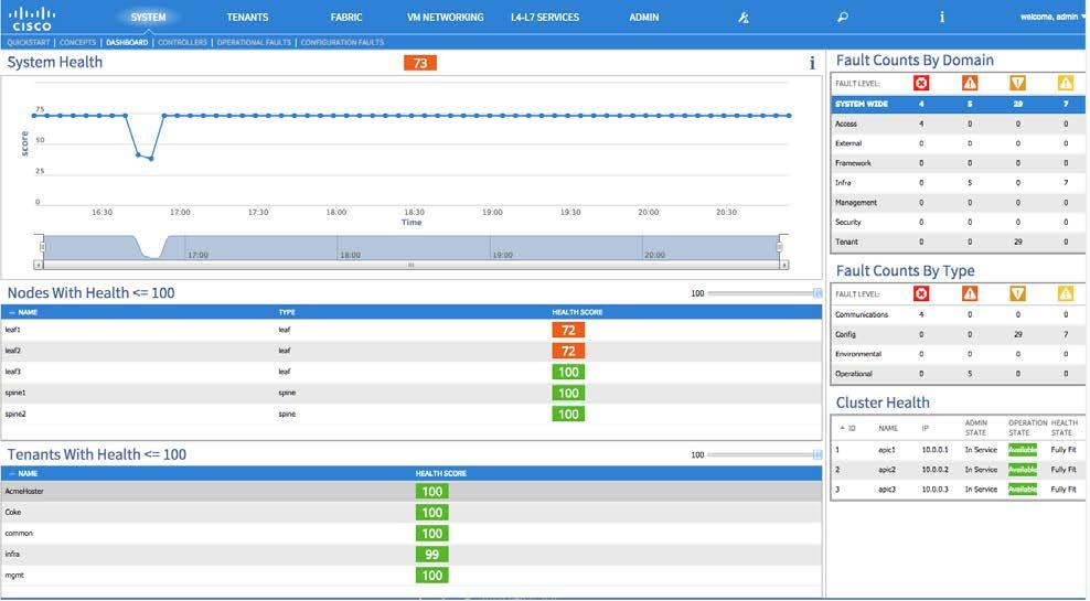 Simplify Operations: System Health Score Aggregation of system-wide health, including pod health