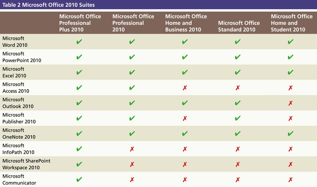 Microsoft Office 2010 Suites Office 2010