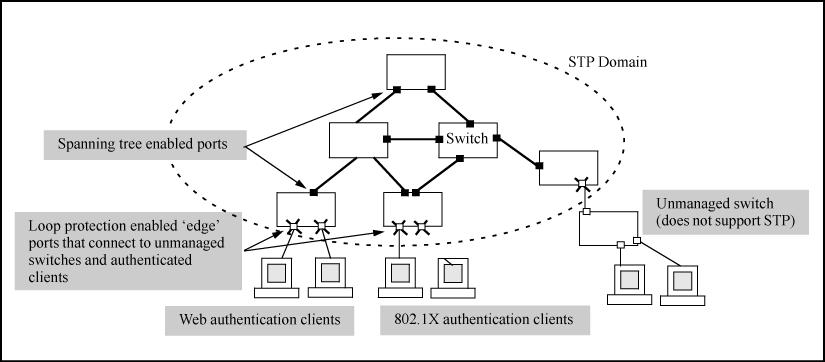 Loop protection enabled in preference to STP Operating notes The receiver-action option can be configured on a per-port basis and can only be enabled after loop protection has been enabled on the