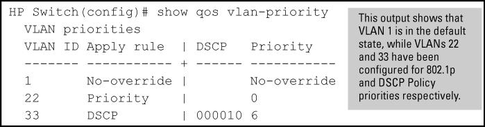 the show qos vlan-priority output shows the global QoS configurations on the switch that are configured with the VLAN ID classifier. Note that non-default 802.