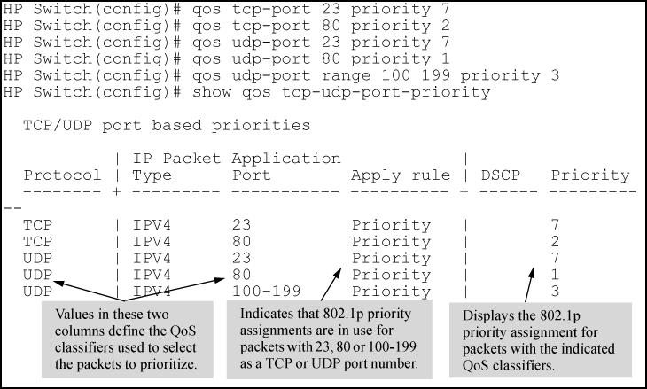 TCP/UDP port 802.1p priority for TCP 802.1p priority for UDP Table Continued Figure 29: Configuring 802.