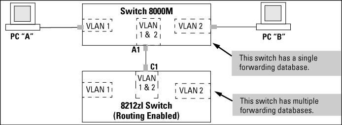 Following these rules, the switch forwarding database always lists the switch MAC address on port A1 and the switch will send traffic to either VLAN on the switch.