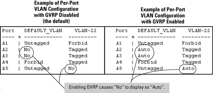 The number of VLANs allowed on a switch The factory default number of VLANs is 256. You can reconfigure the switch to support more VLANs using the max-vlans command or the GUI.