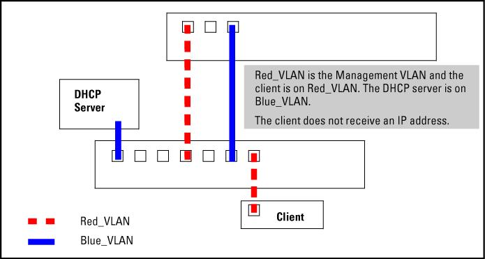 A client on a different Management VLAN from the DHCP server If Red_VLAN is configured as the Management VLAN and the client is on Red_VLAN, but the DHCP server is on Blue_VLAN, the client will not
