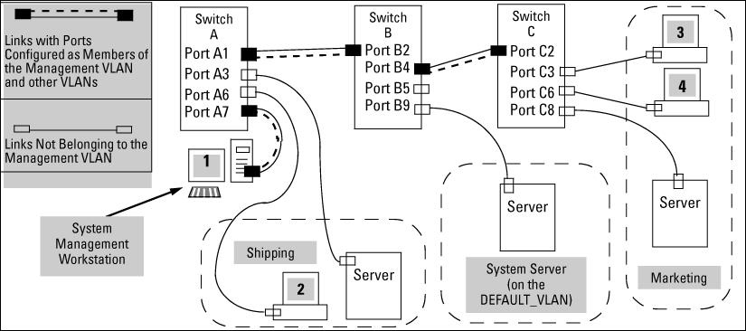 Only traffic from the Management VLAN can manage the switch, which means that only the workstations and PCs connected to ports belonging to the Management VLAN can manage and reconfigure the switch.