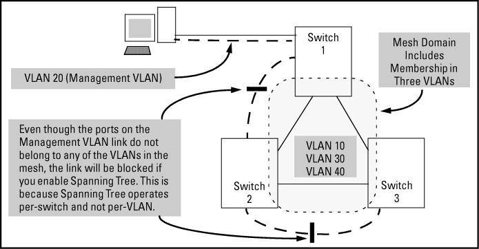 Inadvertently blocking a Management VLAN link by implementing spanning tree VLAN operating notes DHCP/Bootp If you are using DHCP/Bootp to acquire the switch's configuration, packet time-to-live and