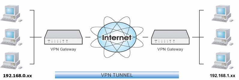 Wireless ADSL Router User Guide Connecting 2 LANs via VPN Figure 77: Connecting 2 VPN Gateways This allows two (2) LANs to be connected. PCs on each endpoint gain secure access to the remote LAN.