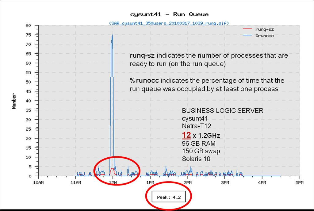 Chapter 4 Figure 4-13, Acceptable CPU run queue size (runq-sz) With 12 CPUs,