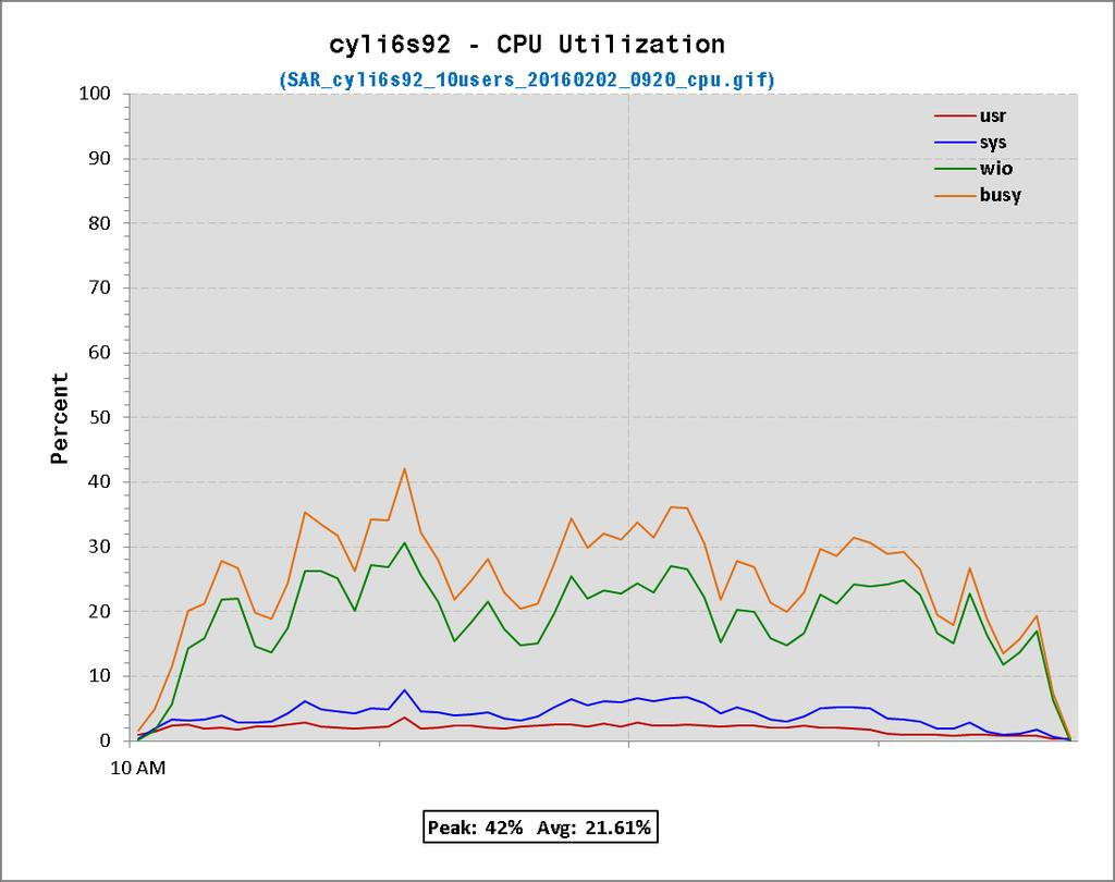 Chapter 6 Figure 6-3, FMS Server CPU Utilization Windows Figure 6-3 shows that average CPU was less than 22% and peaked at 42%. The system used for these measurements (IBM x3250 M3, 2 x 3.