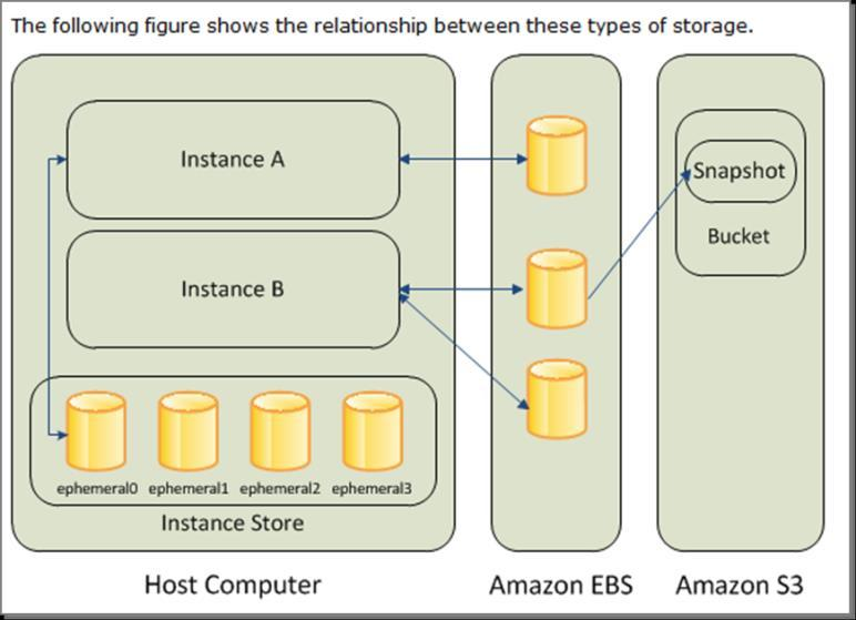 1 Key AWS Features Key AWS features / options for Teamcenter deployment are: Amazon Elastic Compute Cloud (EC2): a service that provides re-sizeable computing capacity that you use to build and host