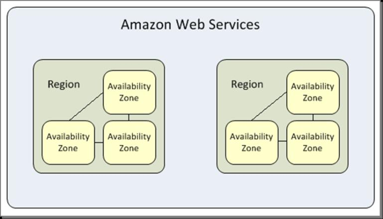 Chapter 7 Amazon S3 can be used to create point-in-time consistent snapshots of EBS volumes and then automatically replicated across multiple Availability Zones.