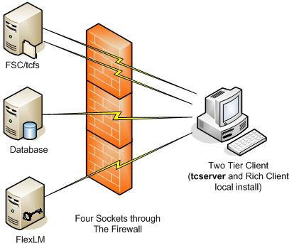 Chapter 3 Figure 3-13, Firewall between 2-Tier Rich Clients and Data Servers In Figure 3-13 the traffic passing