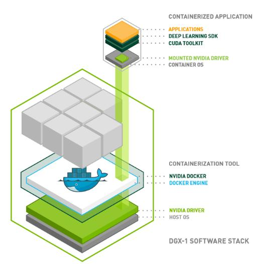 nvidia-docker Images Figure 1 nvidia-docker mounts the user mode components of the NVIDIA driver and the GPUs into the Docker container at launch. 4.1. nvidia-docker Images Versions Each release of an nvidia-docker image is identified by a version tag.