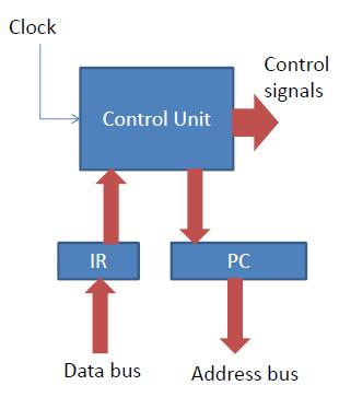 - The clock signal is a square waveform. - Instruction execution is timed by the clock signal.