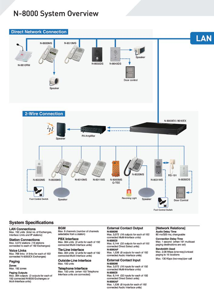 N8000 System Overview Megaphones Microphones Conference Speakers Signal
