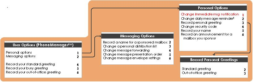 Immediate Message Notification: Immediate Message Notification is a feature that calls your mobile phone or pager when you get a new voicemail.