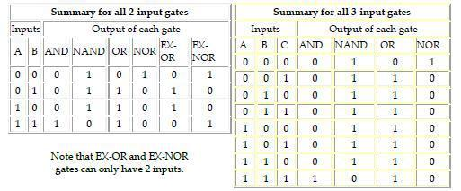 Q = (A AND B) OR (NOT A AND NOT B) EX-NOR gates can only have 2 inputs. Summary truth tables The summary truth tables below show the output states for all types of 2-input and 3-input gates.