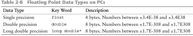 23 Data Type Floating-Point Data Types The floating-point data types are: float double long double They can hold