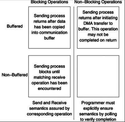 *recv_buf is the pointer to the buffer that stores received data. For Receive, n_elems is the number of elements from buffer to be received and source is the idenfier of process which sends data.