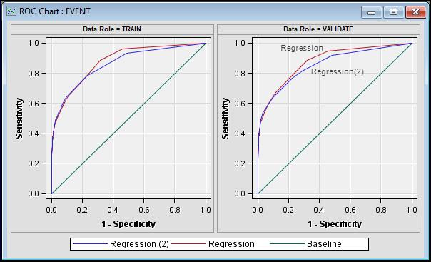 Display 3.22 Display 3.23 From the ROC charts based on the validation data set in Display 3.