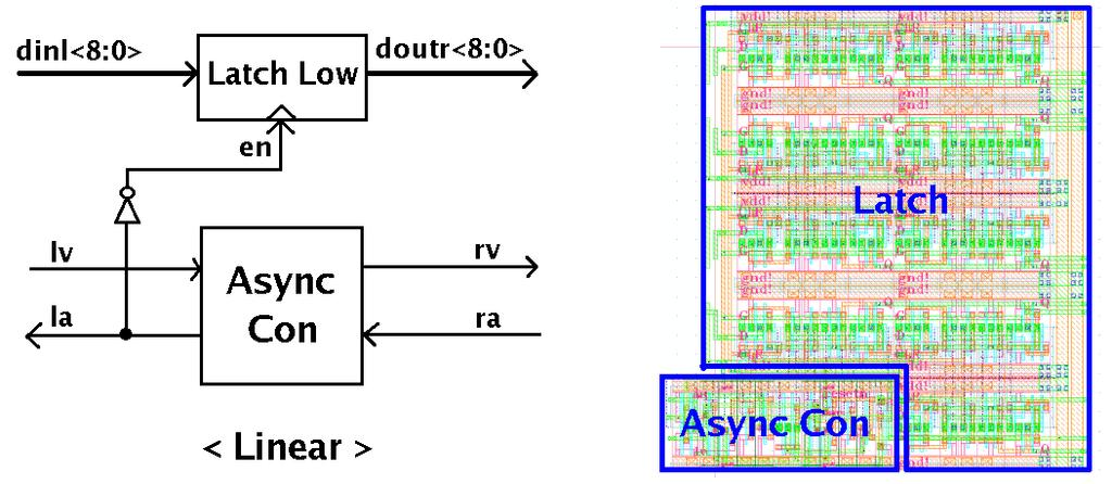 4 Asynchronous FIFOs In a previous project, synchronous FIFO which use Elastic Half Buffer and asynchronous FIFO which use asynchronous FIFO controller are used in 0.5 micro technology.