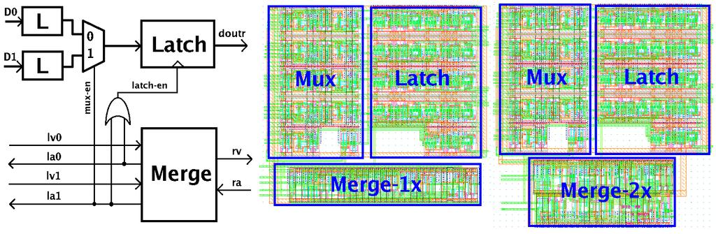 Figure 24: Merge Module Figure 24 shows block diagram and layout of merge 1x and 2x module.