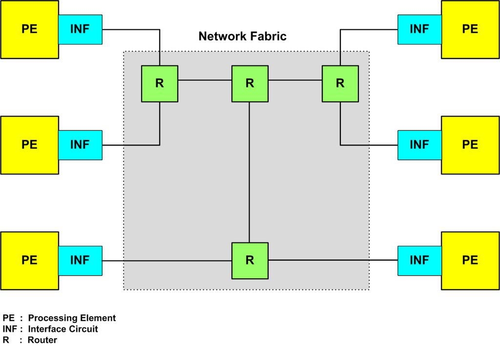2 Project Overview Our system will be consist of 6 PEs, Interface circuits and an asynchronous network fabric and as a network topology, binary tree architecture will be used as shown in figure 1.