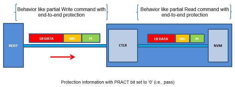 8.3.1.4 Protection Checking with the Compare command Figure 217 illustrates the protection information processing that may occur as a side effect of Compare command processing.