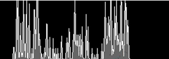 (a) Histogram of Cover Image Patterned LSB Technique: (b)histogram of StegoObject (a) Cover Image