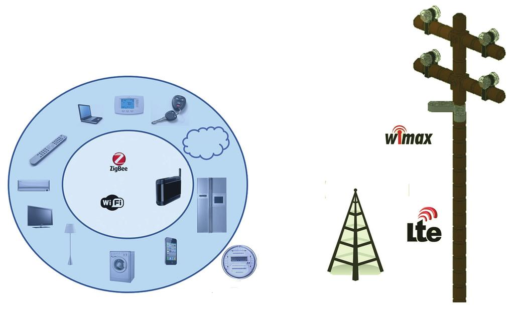Femtocell Home area network Internet Gateway/ smart meter Figure 3. Distribution network-communication mechanisms.