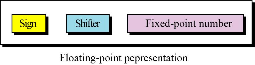 Floating-point representation The solution for maintaining accuracy or precision is to use floating-point representation. Figure 3.