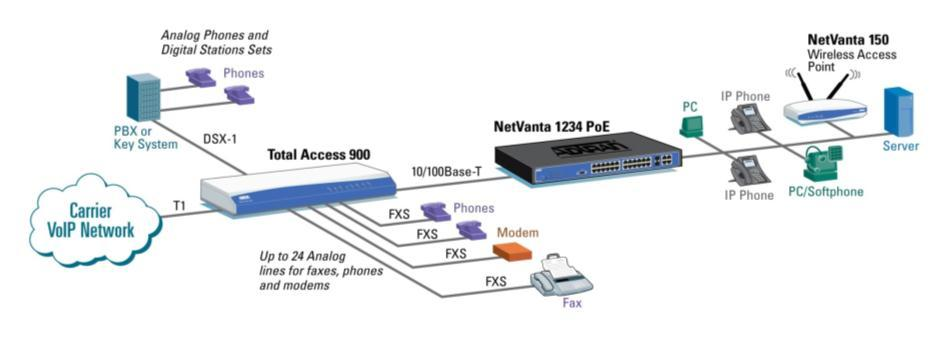 IP Integrated Access to