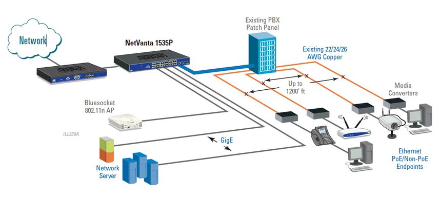 18 Typical ActivReach Ethernet Deployment The flexibility of the NV1535P allows for standard IEEE Ethernet speeds of 10/100/1000 over CAT5/CAT6
