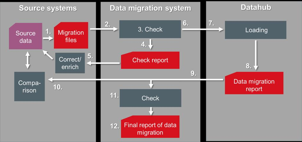 22 (40) 5 Data migration process 5.1 General description of process Figure 2 shows the stages of the data migration process.