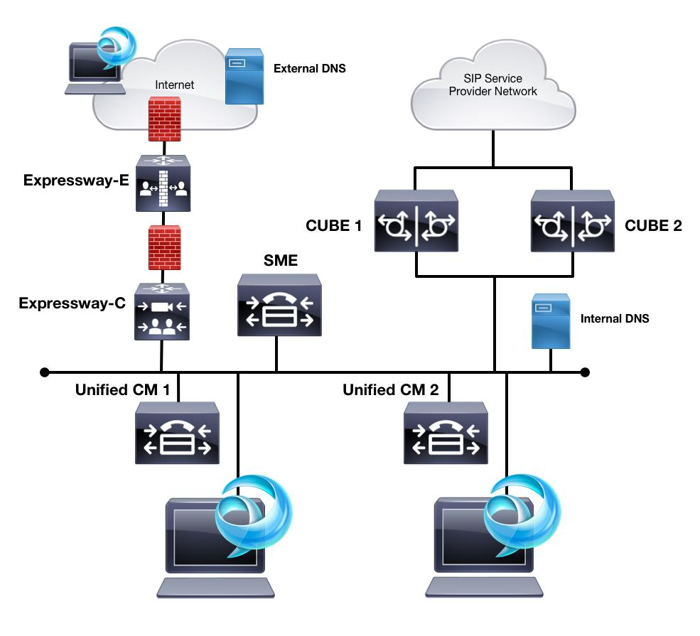 Lab Topology Single SME Unified CM Two single-node Unified CM Leaf Clusters Redundant CUBEs running on the CSR1KV platform to connect to IP PSTN An Expressway-E and Expressway-C for external client