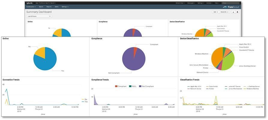 ESG Lab Tested Lab Review: ForeScout CounterACT Extended Module for Splunk 3 ESG Lab walked through ForeScout CounterACT s integration with Splunk Enterprise and Splunk ES to validate the ability of