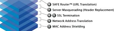 WAF Vendor Provided Technologies / Features Out-of-box rulesets for OWASP Top 10,