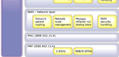 15.3a focus is Ultra WideBand (UWB) WPANs 37 802.15.4 Standard Focus on low data rates/low power/moderate range/low complexity devices for WPAN sensor networks Took over Zigbee interest group work Data rates of 250 kb/s, 40 kb/s and 20 kb/s.