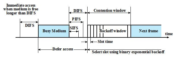 Interframe Spacing DIFS (DCF IFS) Used as minimum delay for asynchronous frames contending for access SIFS (Short IFS) Gives highest priority Acknowledgment (ACK) Clear to Send (CTS) Poll
