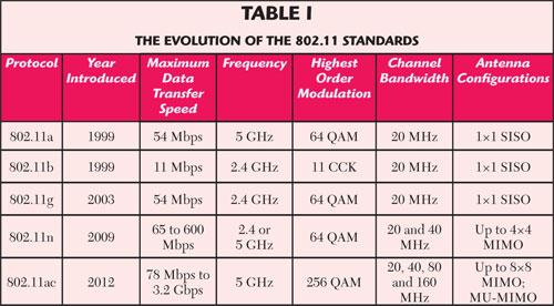 Wireless Link Standards 200 802.11n Data rate (Mbps) 54 51 4 1.384.056 802.15 802.11a,g 802.11b 802.11a,g point-to-point 4G: LTWE WIMAX 3G: UMTS/WCDMA-HSPDA, CDMA2000xEVDO 2.
