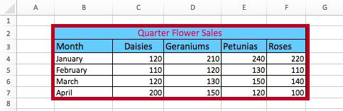 Inserting a Chart The following instructions explain how to insert a chart into your worksheet: 1. Select the range of cells that you want to use in your chart, including column titles and row labels.